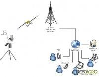 Estacion Meteorologica EM-101-PA