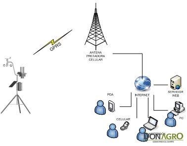 Estacion Meteorologica EM-101