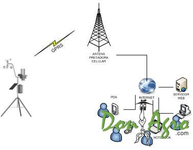 Estacion Meteorologica EM-101-P