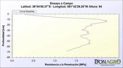 Penetrometro Electronico de Suelos GEO2